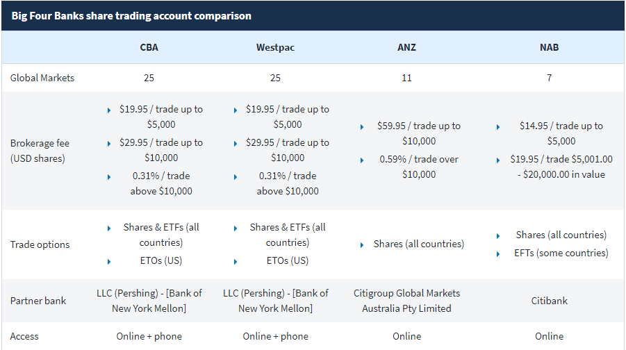 Big Four Banks Share Trading Account Comparison